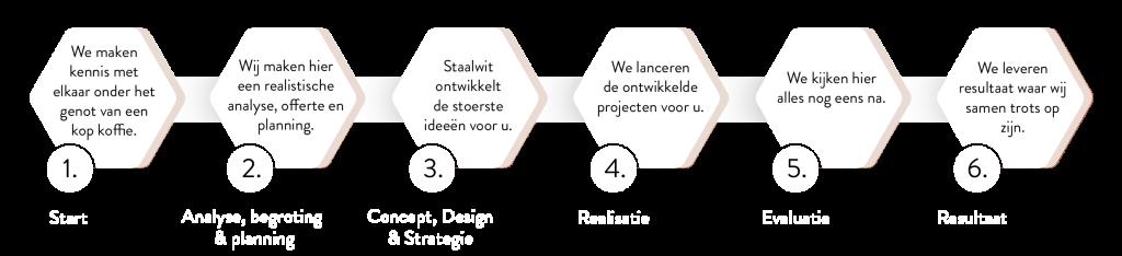 stappenplan-analyse-concept-design-en-strategie
